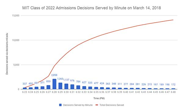 Chart of MIT Class of 2022 Admissions Decisions Served by Minute on March 14, 2018